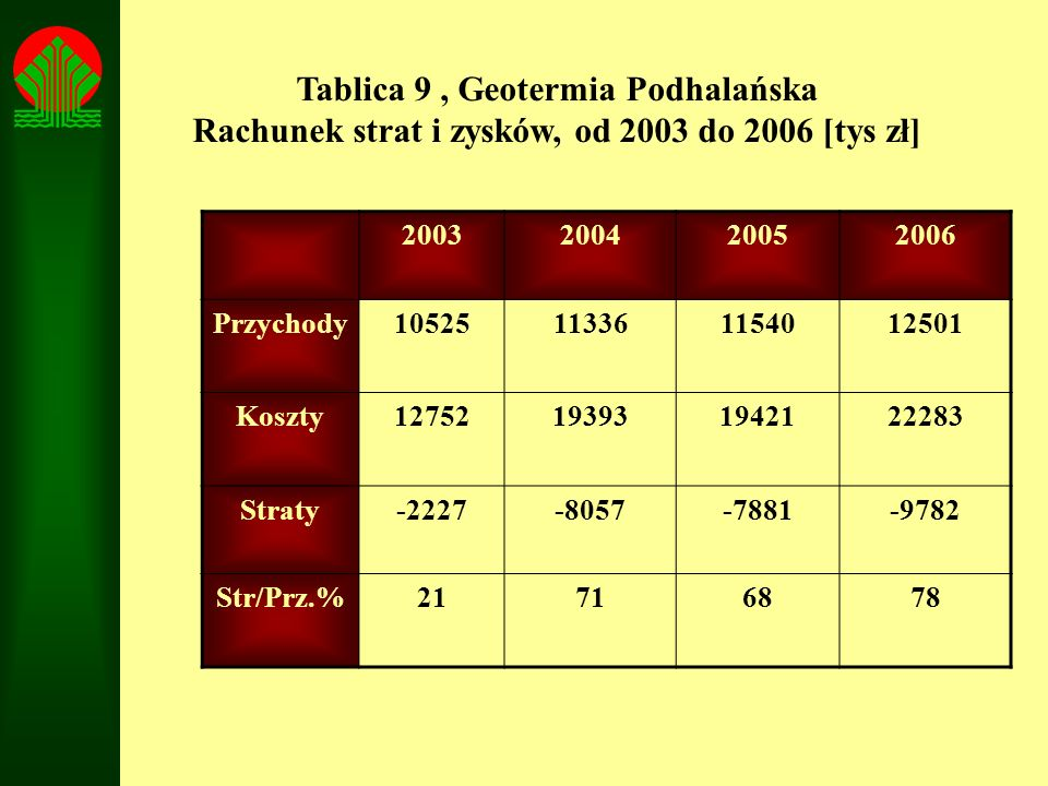 Tablica 9 , Geotermia Podhalańska Rachunek strat i zysków, od 2003 do 2006 [tys zł]